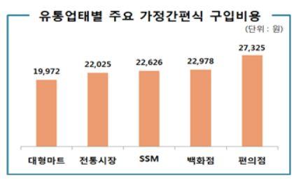 업태별 주요 가정간편식 구매 비용. (자료=한국소비자원)