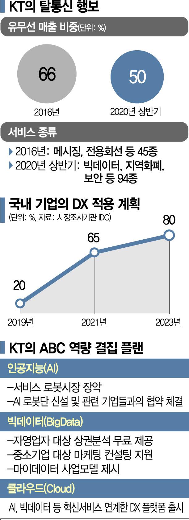 """[종합]""""타산업 혁신 선도하겠다"""" 통신사 KT의 선언, 구현모의 자신감"""