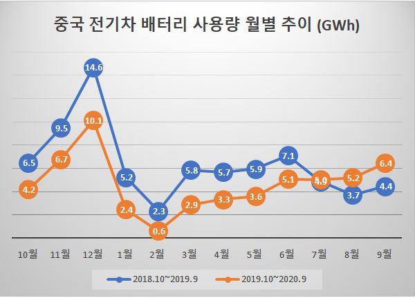 中 9월 전기차 배터리 사용량 전년比 45.1% ↑