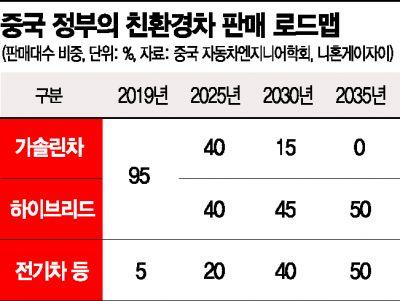中, 2035년 가솔린 신차 판매 '0'