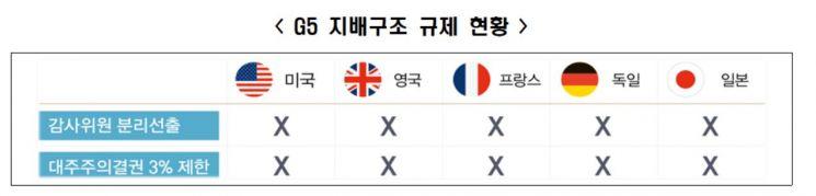 자료 : 전국경제인연합회