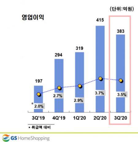 GS홈쇼핑, 3분기 별도 영업익 전년比 94.3% 증가