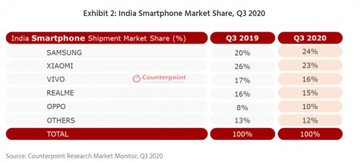 2020년 3분기 인도 스마트폰 시장 점유율(출처=카운터포인트)