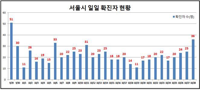 서울 어제 확진자 다시 30명대로 늘어 … 고령 사망자 1명 발생