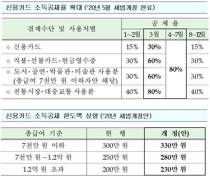 [연말정산 미리보기]10월 30일 개시…신용카드 소득공제율·한도 대폭 확대