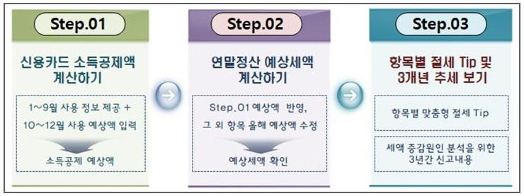 """[연말정산 미리보기]""""절세방법 미리 알고 챙겨라""""…배우자 출산휴가 급여 비과세"""