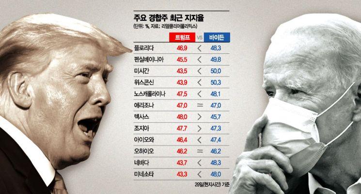 美 대선 경합주 초박빙…인기 높아진 '라티노 유권자'