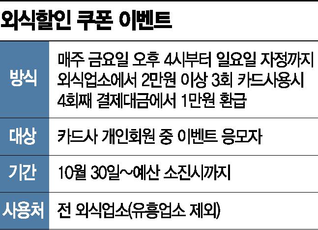 """""""오늘부터 외식할인 1만원""""…9개 카드사서 응모하세요"""