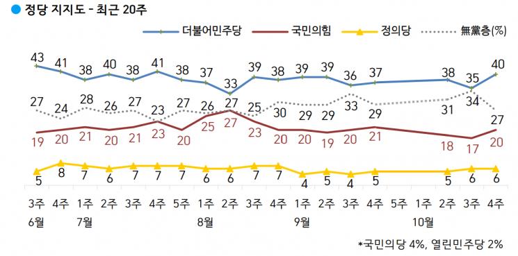 문 대통령 국정 지지율 43%…'부동산·민생' 지적↑[갤럽]