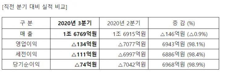 삼성重, 3Q 영업손 134억…적자 폭 줄여