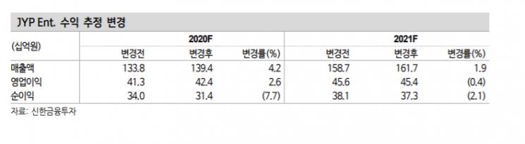 """JYP엔터테인먼트, 이익 추정치 감소…목표가 7%↓"""