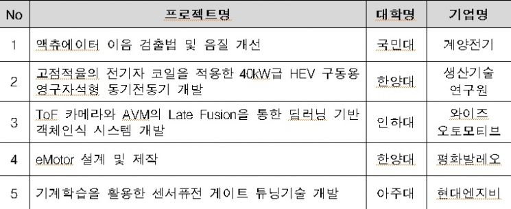 자료=한국전자정보통신산업진흥회