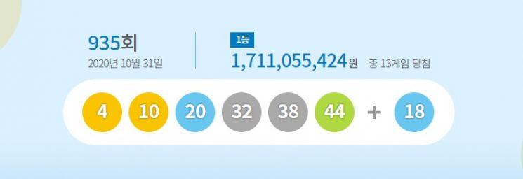 935회 로또 1등 13명…당첨금 각 17억1000만원