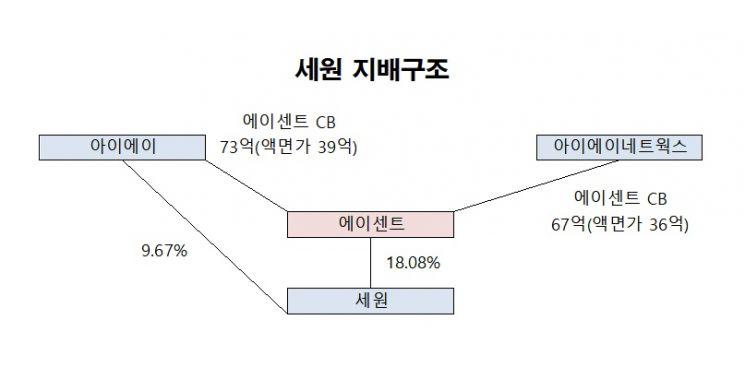 세원 최대주주 에이센트, 전환 대상 주식 매매 계약 논란으로 피소①
