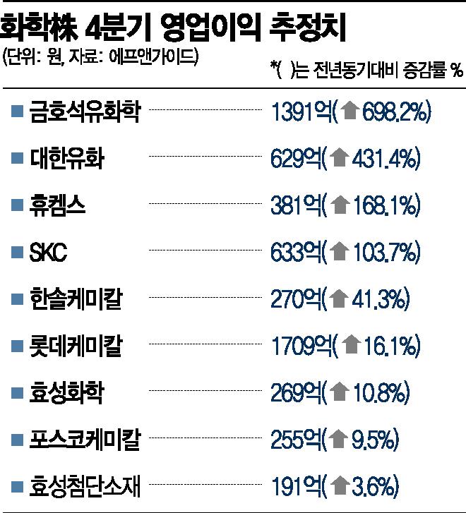 '가치주 시대' 컴백 기대감…화학주 반짝반짝