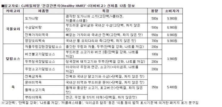 맛있는 집밥시대 연 '비비고'…균형 잡힌 건강간편식 개척 '더비비고'(종합)