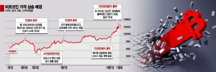 """3년 전 가격 되찾은 비트코인…""""코인 광풍 때완 달라"""""""