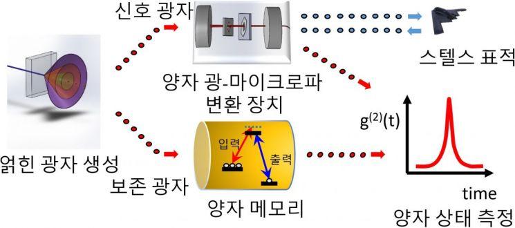 양자 원격 센싱 개념도 (출처: 국방과학연구소)