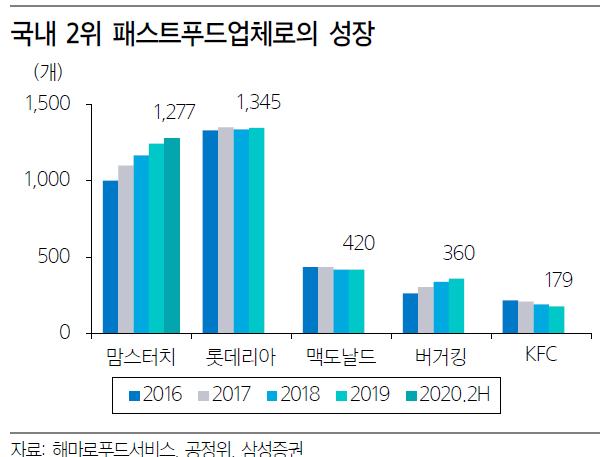 '교촌' 에프앤비 VS '맘스터치' 해마로…증시에도 '치킨대전' 개막