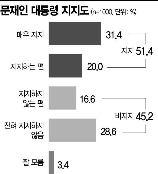 [아경 여론조사] 與, 서울·PK서 국민의힘에 지지율 우위…文대통령은 51.4%