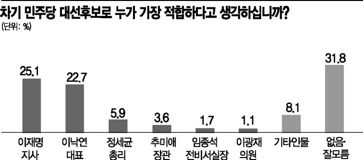 [아경 여론조사] '어대낙' 뒤집은 이재명…당내 경선이 관건