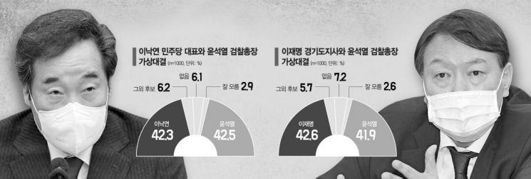 [아경 여론조사] 이낙연 42.3% vs 윤석열 42.5%…야권 지지 '尹 쏠림' 뚜렷