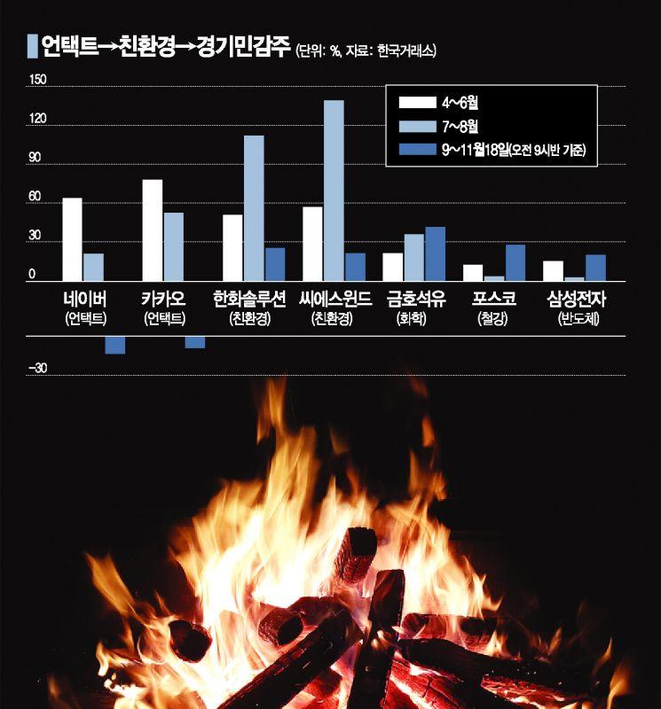 증시 '불타오르네'…언택트→친환경→경기민감株