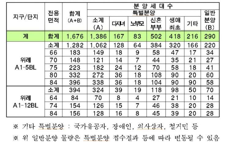 """""""위례 로또분양"""" 1676가구 이달말 본격 청약…가격·조건은"""