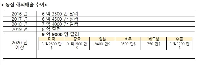 """""""갓뚜기 외쳤는데, 입맛은 농심이 싹쓸이""""…라면 역대 최고 호황 '2조 돌파'"""