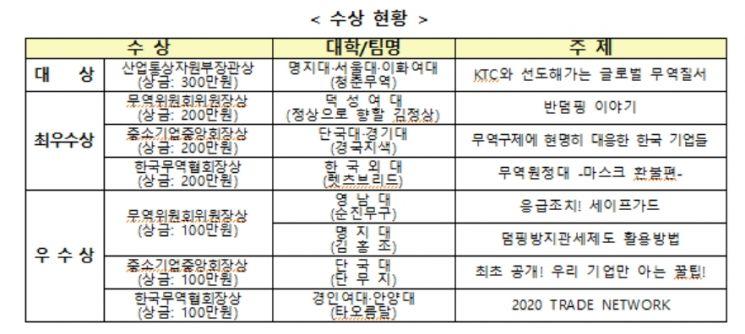 산업부 무역위원회, '무역구제 UCC 공모전' 온라인 시상식 개최