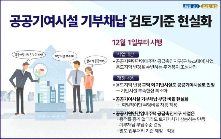 경기도, 공공기여시설 기부채납 현실화한다