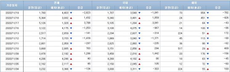 [일일펀드동향]국내 주식형펀드, 10거래일 연속 순유출...총 7137억