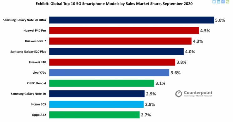 9월 가장 많이 팔린 5G폰은 '갤럭시노트20 울트라'