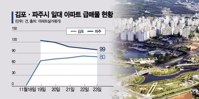 급매물 쌓이는 '김포', 풍선효과에 급등세 '파주'