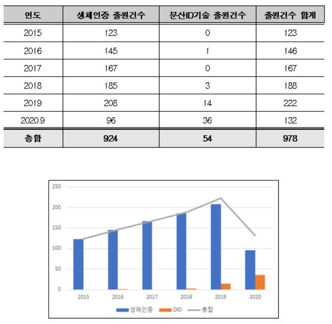 2015년~2020년(9월) 생체인증 및 분산ID 기술의 연도별 특허출원 현황자료. 특허청 제공