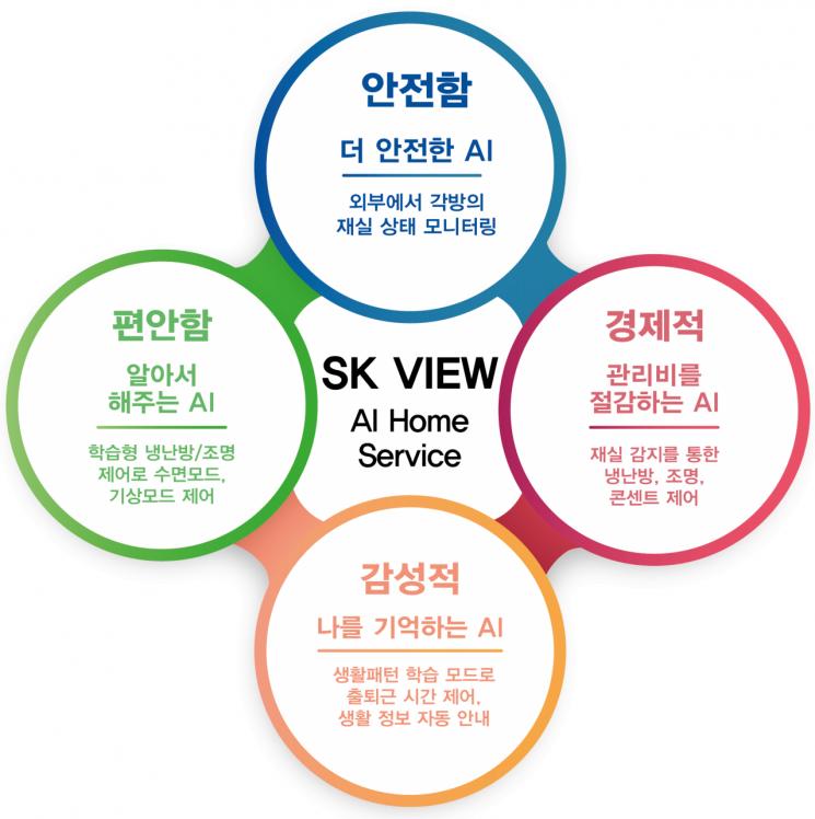 SK건설, AI 홈서비스 '스카이' 특허출원