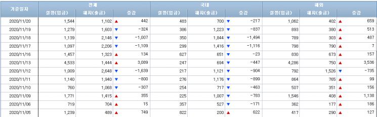 [일일펀드동향]국내 주식형펀드, 11거래일 연속 순유출...총 7354억