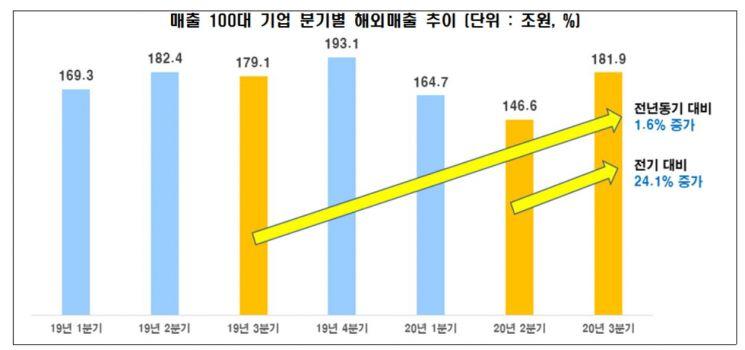 경제활동 완화에…100대 기업 3분기 해외매출 1.6%↑