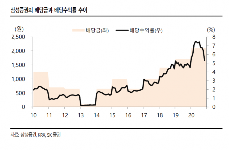 """[클릭 e종목] """"삼성증권, 올해 순이익 5000억 육박…배당 수준도 높아"""""""