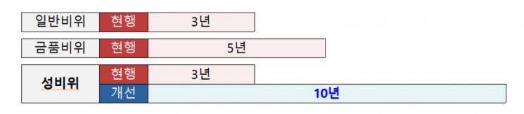 공무원 성비위 징계시효 3년→10년 연장…공무원법 개정안 의결