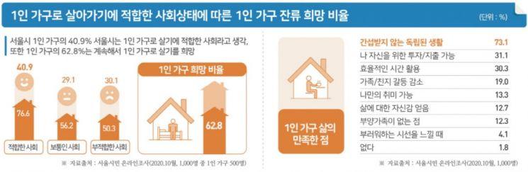 """서울 1인가구 비중, 40년만에 16배 … 63%는 """"계속 혼자 살고 싶다"""""""