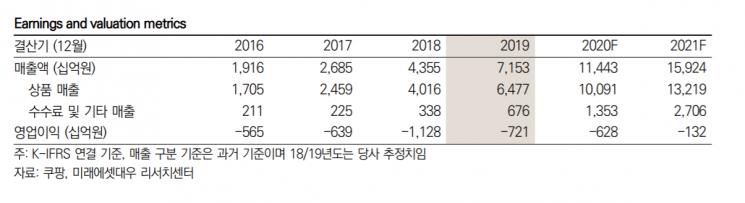 """[클릭 e종목]""""쿠팡, 택배 단가하락으로 수익성 개선…3년내 흑자전환"""""""