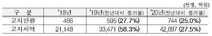 [2020 종부세]74만4000명 고지…1년새 14만9000명 증가