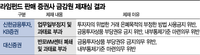 증선위, 오늘 라임 판매사 제재 최종 판가름