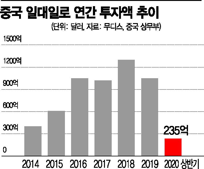 中 지난해 국영화한 바오샹은행 파산결정…일대일로 투자도 급감