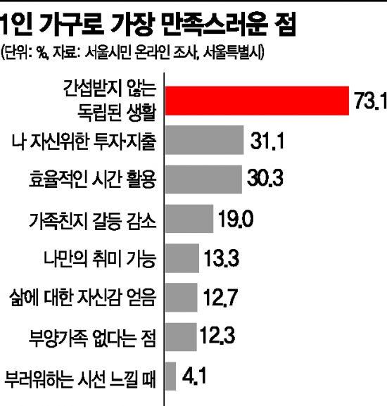 """서울 1인가구 40년만에 16배 … """"덜 행복해도 계속 혼자 살겠다""""(종합)"""