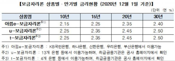 보금자리론 금리 12월 신청부터 0.15%포인트 인상