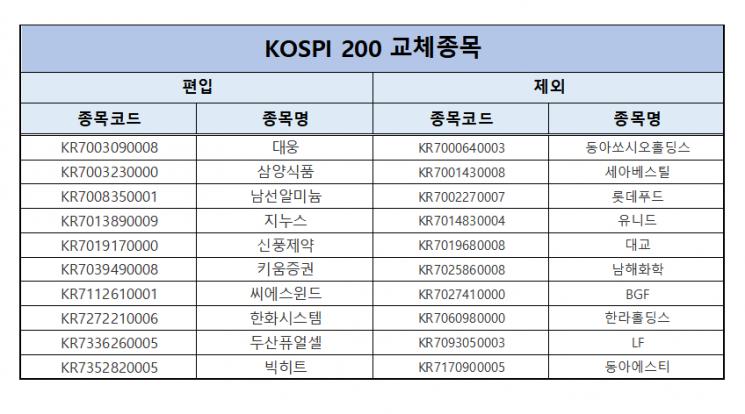 BTS에 친환경에너지까지…10개종목 코스피200 신규편입