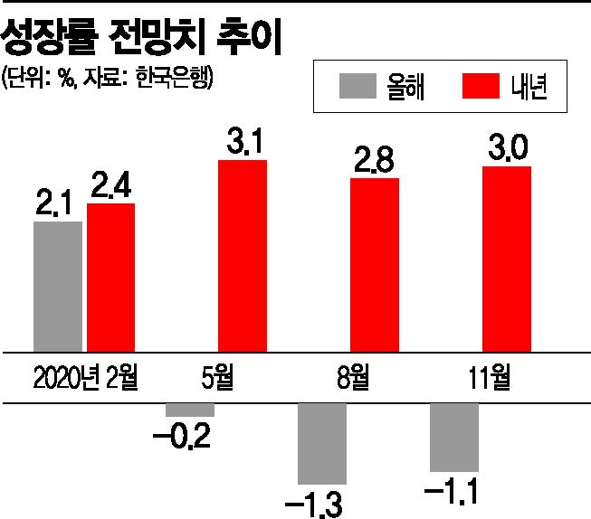 """""""내년 3%성장"""" 내다본 韓銀…믿을건 '가파른 수출회복'"""