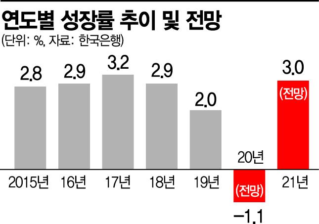 한국은행, 올해 성장률 -1.1%로 상향 (종합)